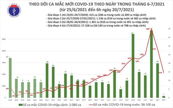 Sáng 20-7, cả nước thêm 2.155 ca mắc Covid-19, có 251 ca trong cộng đồng ảnh 2