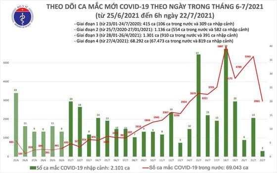 Sáng 22-7, cả nước thêm 2.967 ca mắc Covid-19, gần 12.000 người đã khỏi bệnh ảnh 2