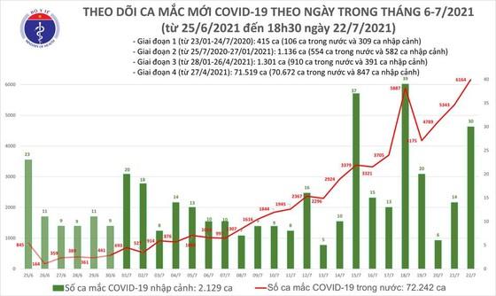 Tối 22-7, cả nước thêm 3.227 ca mắc Covid-19 và hơn 1.400 người khỏi bệnh ảnh 2
