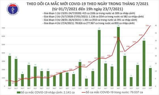Tối 23-7, cả nước có 2.115 người mắc Covid-19 khỏi bệnh và 3.409 ca mắc mới ảnh 1