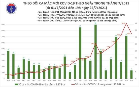 Tối 25-7, Việt Nam thêm 3.552 ca mắc Covid-19 và hơn 1.700 người khỏi bệnh ảnh 2