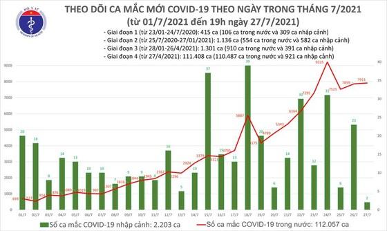 Tối 27-7, cả nước thêm 5.149 ca mắc Covid-19, hơn 1.600 bệnh nhân khỏi bệnh ảnh 2