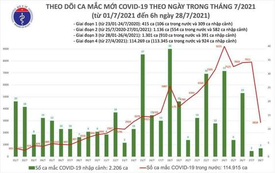 Sáng 28-7, thêm 2.861 ca mắc Covid-19 ảnh 2