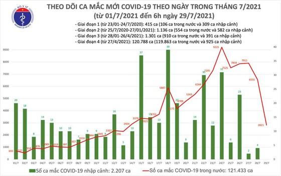 Sáng 29-7, cả nước thêm 2.821 ca mắc Covid-19, TPHCM lập thêm 4 bệnh viện dã chiến ảnh 1