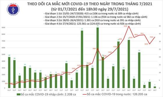 Chiều tối 29-7, cả nước thêm 4.773 ca mắc Covid-19, hơn 4.300 người khỏi bệnh ảnh 1