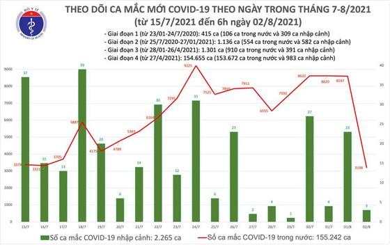 Sáng 2-8, cả nước có 3.201 người mắc Covid-19, trong đó 976 ca ở cộng đồng ảnh 1