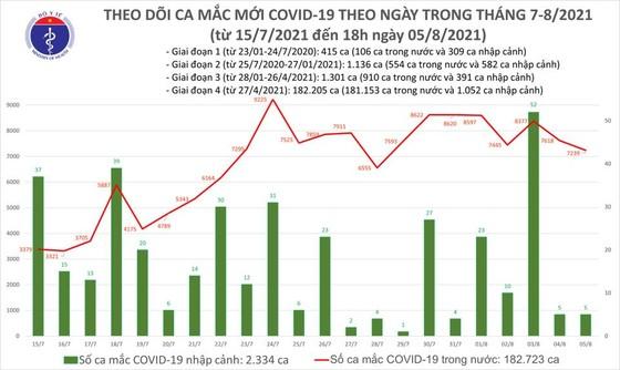 Chiều tối 5-8, cả nước thêm 3.301 ca mắc Covid-19, TPHCM có 1.537 ca ảnh 2