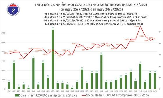 cả nước thêm 10.811 ca mắc Covid-19, trong đó 6.708 ca ở cộng đồng ảnh 2