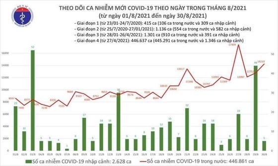Ngày 30-8, số ca mắc mới Covid-19 vượt mốc 14.000, hơn 9.000 người khỏi bệnh ảnh 2