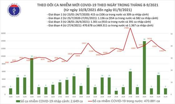 Ngày 1-9, cả nước có 11.434 ca mắc Covid-19 mới và hơn 9.800 người khỏi bệnh ảnh 2