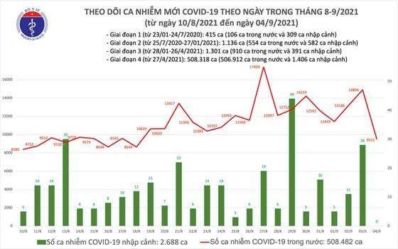 Ngày 4-9, cả nước thêm 9.521 ca mắc Covid-19, TPHCM giảm 4.395 ca ảnh 2