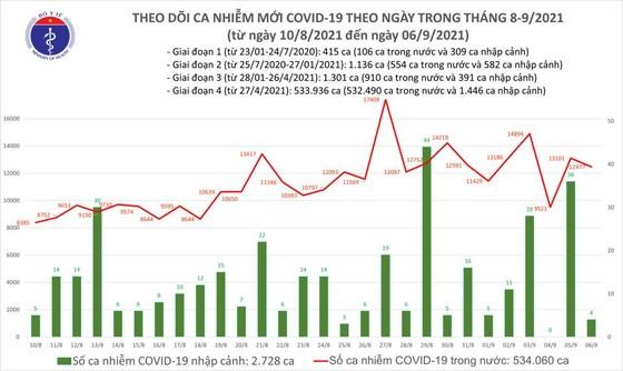 thêm 8.099 ca mắc Covid-19 trong cộng đồng và 9.730 người khỏi bệnh ảnh 2