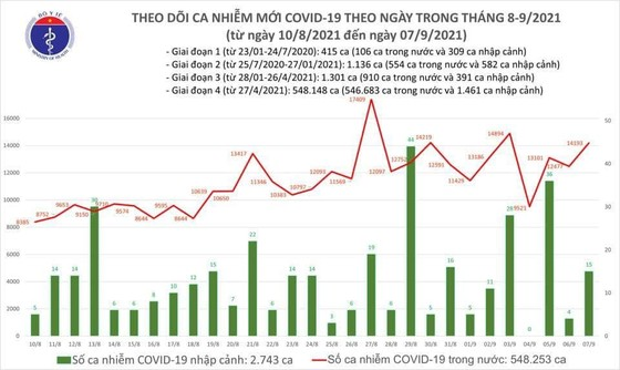 Ngày 7-9, cả nước thêm 14.208 ca mắc Covid-19, thêm 10.253 người khỏi bệnh ảnh 2