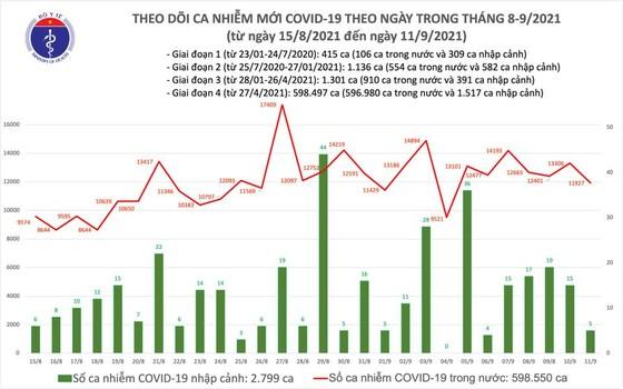 Ngày 11-9, cả nước có thêm 11.932 ca mắc Covid-19 và 217 ca tử vong ảnh 2