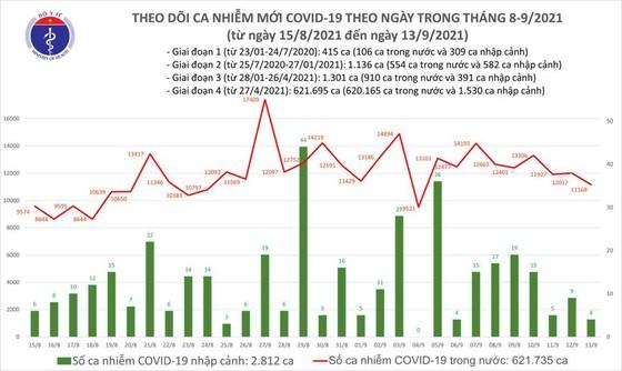 Ngày 13-9, cả nước thêm 11.172 ca mắc Covid-19 và 298 ca tử vong ảnh 2