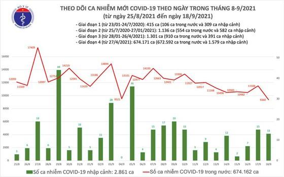 Ngày 18-9, thêm 9.373 ca mắc Covid-19, gần 15.000 người khỏi bệnh ảnh 2