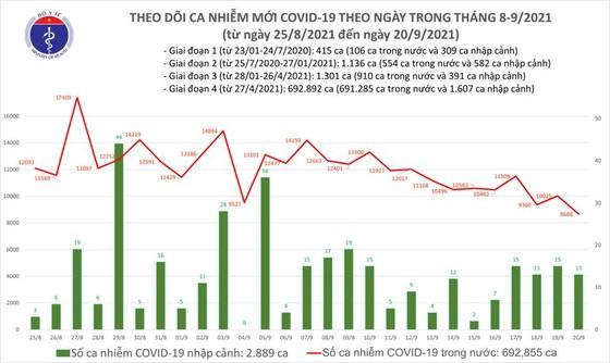 Ngày 20-9, cả nước chỉ có 8.681 ca mắc mới Covid-19 ảnh 2