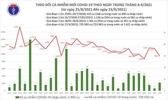 Ngày 23-9, cả nước giảm 2.060 ca mắc Covid-19, thêm 6.226 người khỏi bệnh ảnh 2