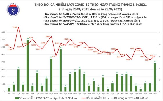 Ngày 25-9, cả nước có 4.377 ca mắc Covid-19 trong cộng đồng và 180 ca tử vong ảnh 1