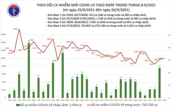 Ngày 26-9, cả nước có 10.011 ca mắc Covid-19 và 184 ca tử vong ảnh 2