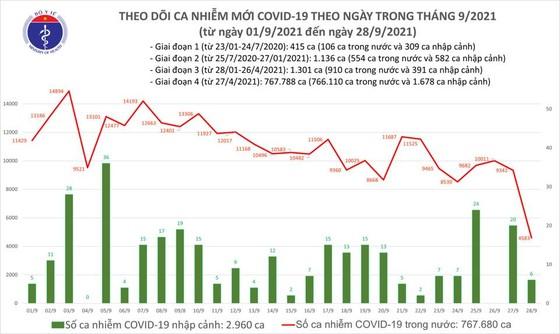 Ngày 28-9, cả nước có 4.589 ca mắc Covid-19, TPHCM chỉ có 377 ca  ảnh 2
