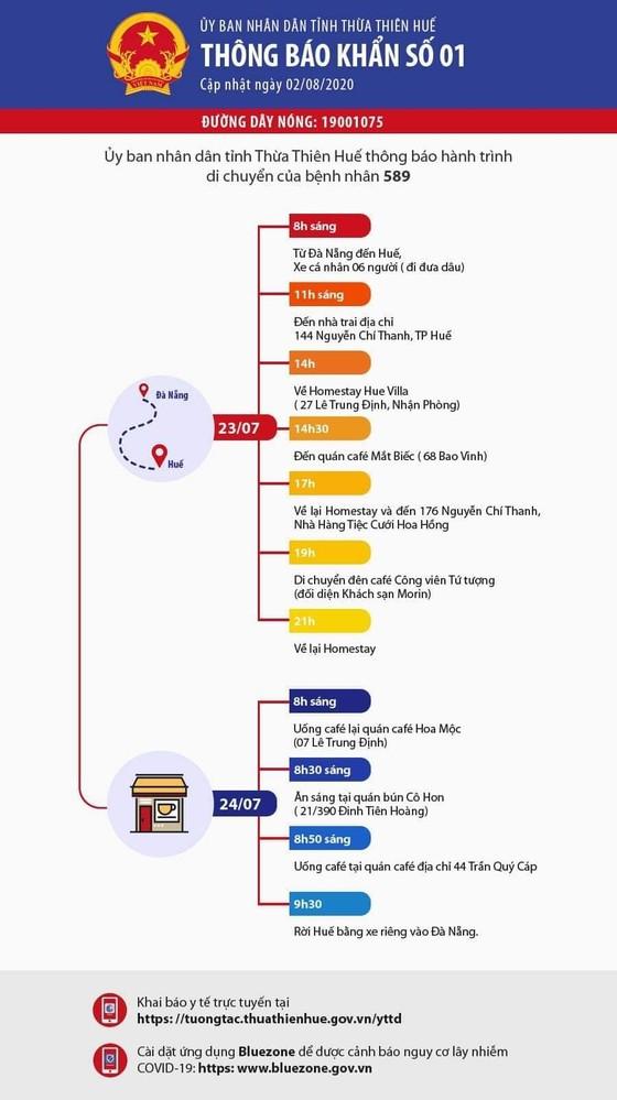 16 ca nghi mắc Covid-19 tại Huế đều âm tính với virus SARS-CoV-2 ảnh 1
