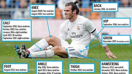 Mọi CLB đều phải lo ngại về tiền sử chấn thương của Gareth Bale. Nguồn: YouTube