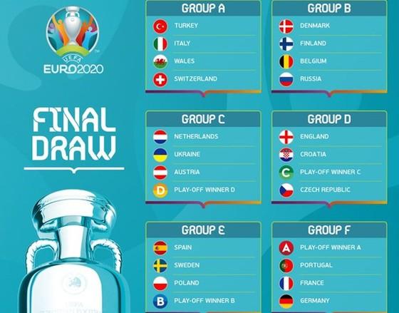 """Bốc thăm VCK EURO 2020: Đức, Pháp, Bồ Đào Nha vào bảng """"tử thần"""" ảnh 1"""