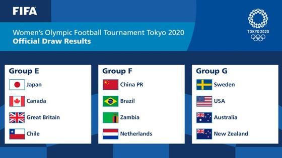 Môn bóng đá nữ Tokyo Olympics 2021