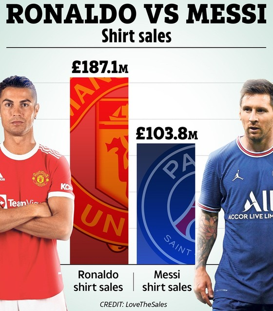 Sau hơn 1 tuần, Ronaldo đem về cho Man.United 187 triệu bảng tiền bán áo đấu ảnh 1
