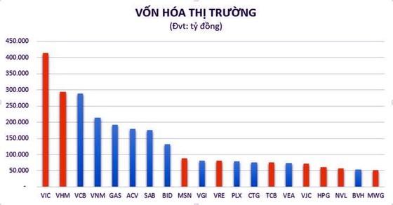 PV GAS đứng thứ 5 trong Top 20 doanh nghiệp vốn hóa lớn nhất thị trường Việt Nam  ảnh 1