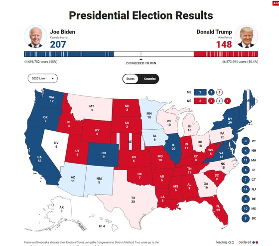 Bầu cử Mỹ 2020: Đương kim Tổng thống có 213 phiếu đại cử tri, ứng viên Joe Biden giành 238 phiếu ảnh 12
