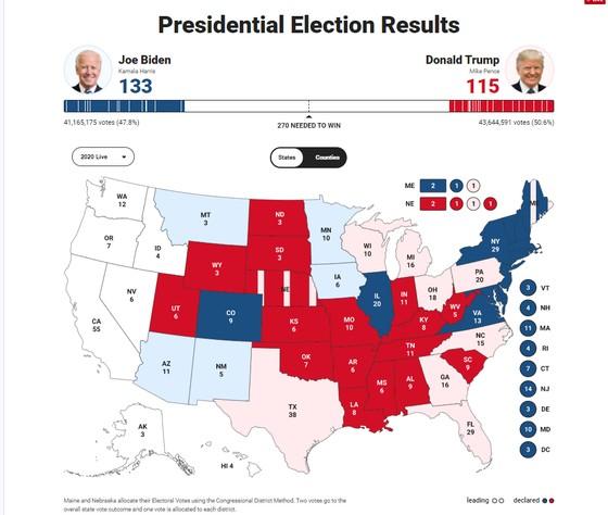 Bầu cử Mỹ 2020: Đương kim Tổng thống có 213 phiếu đại cử tri, ứng viên Joe Biden giành 238 phiếu ảnh 13