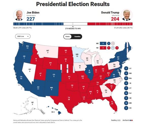 Bầu cử Mỹ 2020: Đương kim Tổng thống có 213 phiếu đại cử tri, ứng viên Joe Biden giành 238 phiếu ảnh 10