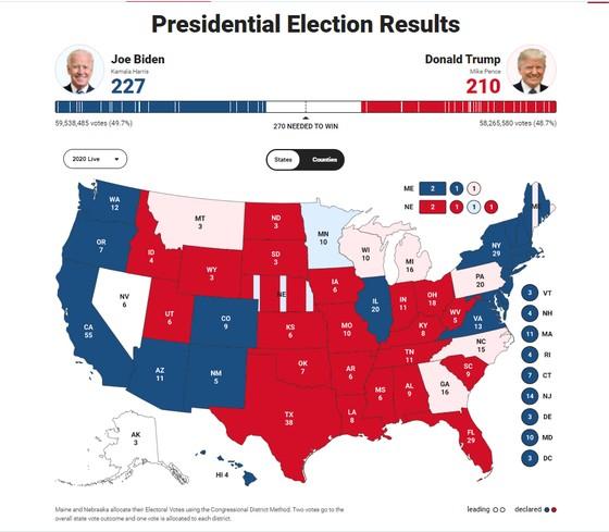 Bầu cử Mỹ 2020: Đương kim Tổng thống có 213 phiếu đại cử tri, ứng viên Joe Biden giành 238 phiếu ảnh 8