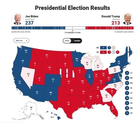 Bầu cử Mỹ 2020: Đương kim Tổng thống có 213 phiếu đại cử tri, ứng viên Joe Biden giành 238 phiếu ảnh 5