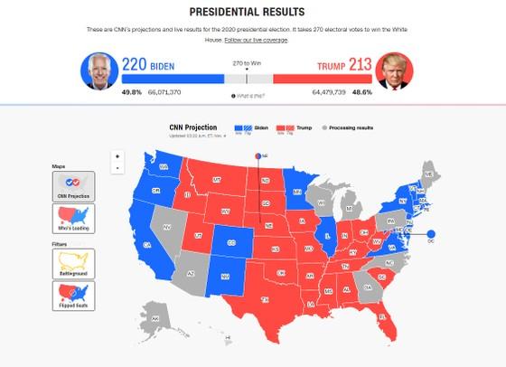 Bầu cử Mỹ 2020: Đương kim Tổng thống có 213 phiếu đại cử tri, ứng viên Joe Biden giành 238 phiếu ảnh 2