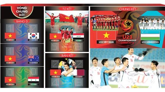 Hành trình bước đến trận chung kết U23 châu Á của đội tuyển U23 Việt nam. Đồ họa: Hữu Vi