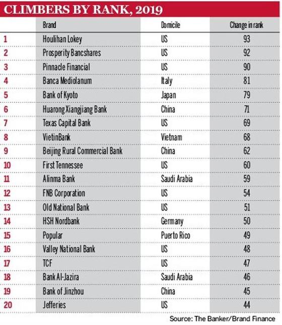 """VietinBank thăng hạng ngoạn mục trên """"bản đồ"""" thương hiệu ngân hàng toàn cầu ảnh 1"""