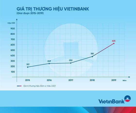 """VietinBank thăng hạng ngoạn mục trên """"bản đồ"""" thương hiệu ngân hàng toàn cầu ảnh 3"""