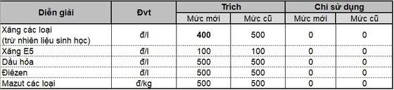 Giá xăng giảm hơn 100 đồng/lít từ 15 giờ ngày 31-8 ảnh 1