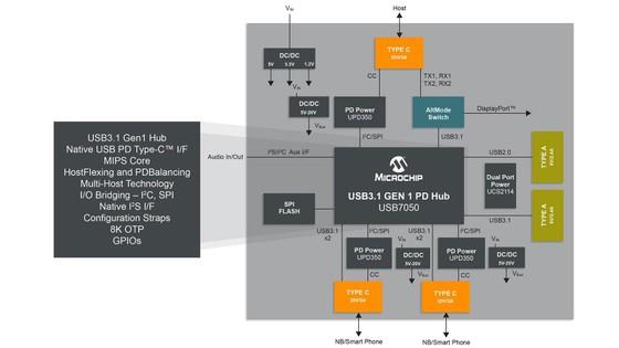 Đơn giản hóa chuẩn sạc nhanh Power Delivery (PD) với hai giải pháp USB-PD từ Microchip ảnh 1