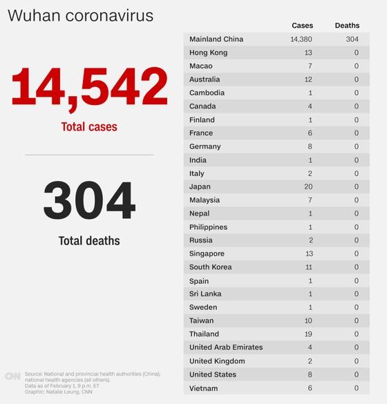 Cập nhật dịch bệnh viêm phổi do Virus Corona ngày 2-2: Trung Quốc có 304 người tử vong, 14.411 ca nhiễm  ảnh 2