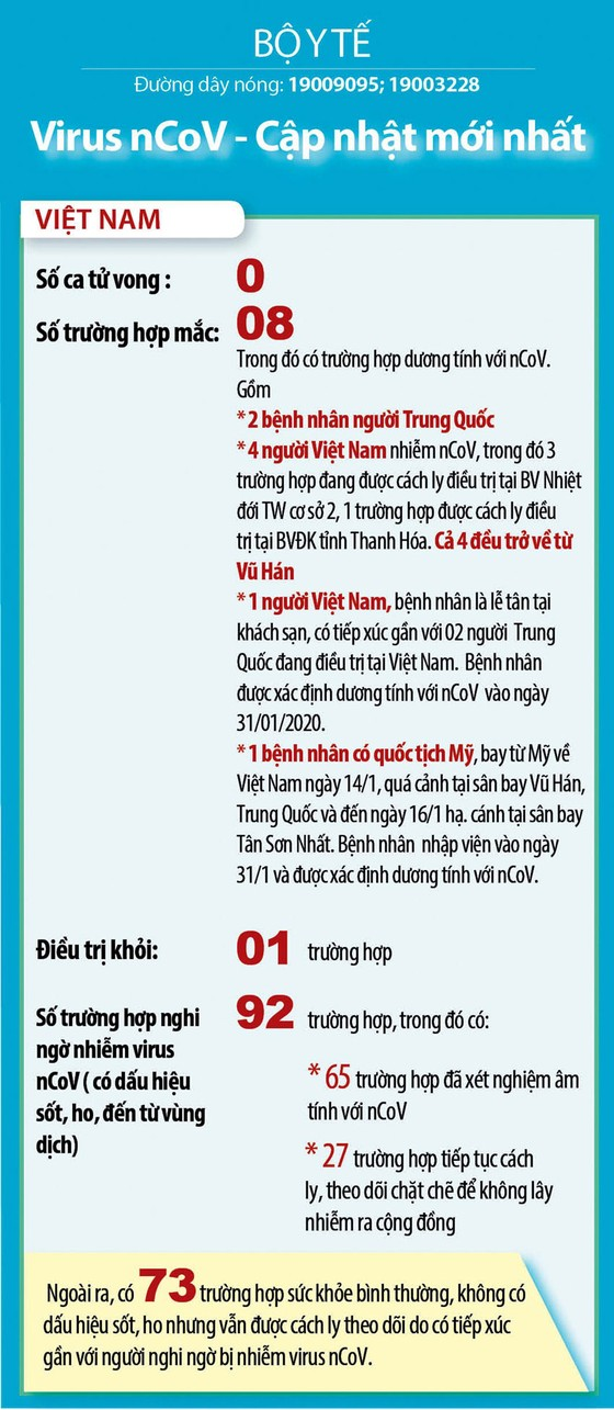 Việt Nam ghi nhận trường hợp thứ 8 nhiễm virus Corona ảnh 1