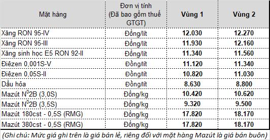 Từ 15 giờ ngày 13-4, giá xăng A95 giảm còn 11.930 đồng/lít ảnh 1