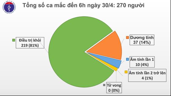 14 ngày Việt Nam không ghi nhận thêm ca lây nhiễm trong cộng đồng ảnh 2