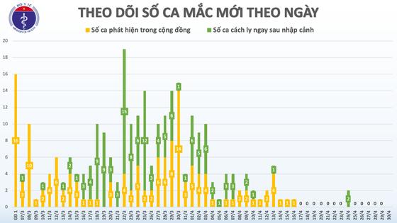 14 ngày Việt Nam không ghi nhận thêm ca lây nhiễm trong cộng đồng ảnh 1