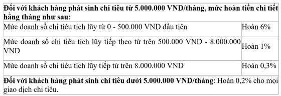 """""""Vui ra mắt - Cashback x3"""" từ VietinBank ảnh 2"""