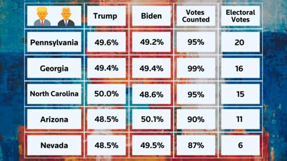 Bầu cử Mỹ 2020: Joe Biden đang dẫn trước Donald Trump ảnh 5