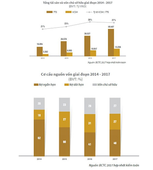 Novaland đặt mục tiêu tăng 87% doanh thu thuần và 55% lợi nhuận ảnh 1
